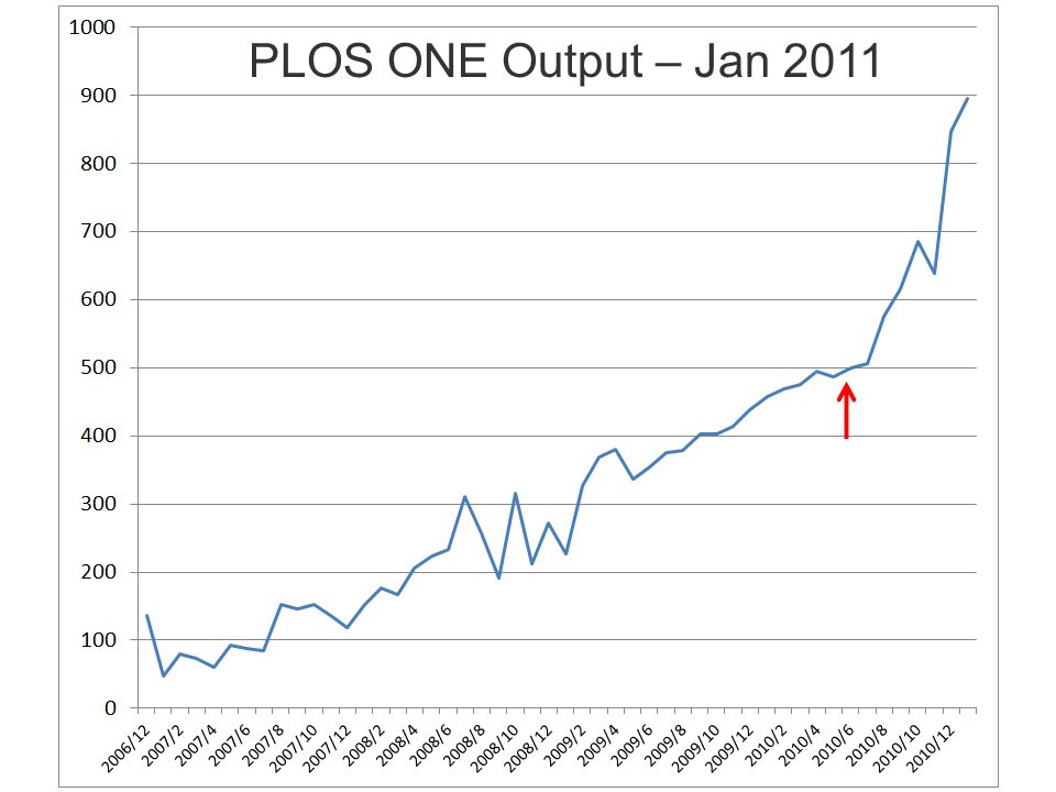 PLOS ONE Output – Jan 2011