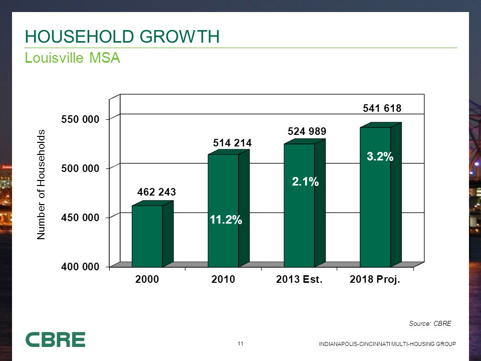 11 INDIANAPOLIS-CINCINNATI MULTI-HOUSING GROUP Louisville MSA HOUSEHOLD GROWTH Source: CBRE 11.2% 2.1% 3.2%