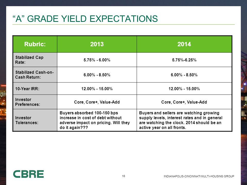 16 INDIANAPOLIS-CINCINNATI MULTI-HOUSING GROUP A GRADE YIELD EXPECTATIONS Rubric:20132014 Stabilized Cap Rate: 5.75% - 6.00%5.75%-6.25% Stabilized Cash-on- Cash Return: 6.00% - 8.50% 10-Year IRR:12.00% - 15.00% Investor Preferences: Core, Core+, Value-Add Investor Tolerances: Buyers absorbed 100-150 bps increase in cost of debt without adverse impact on pricing.