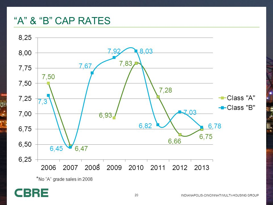 20 INDIANAPOLIS-CINCINNATI MULTI-HOUSING GROUP A & B CAP RATES * No A grade sales in 2008 *