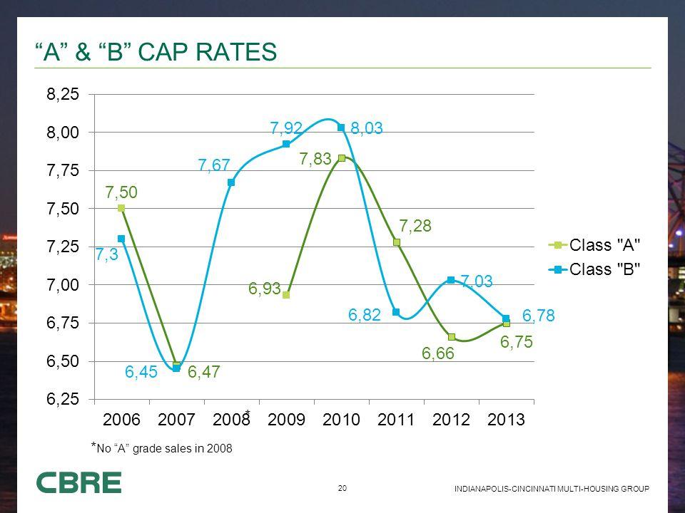"20 INDIANAPOLIS-CINCINNATI MULTI-HOUSING GROUP ""A"" & ""B"" CAP RATES * No ""A"" grade sales in 2008 *"