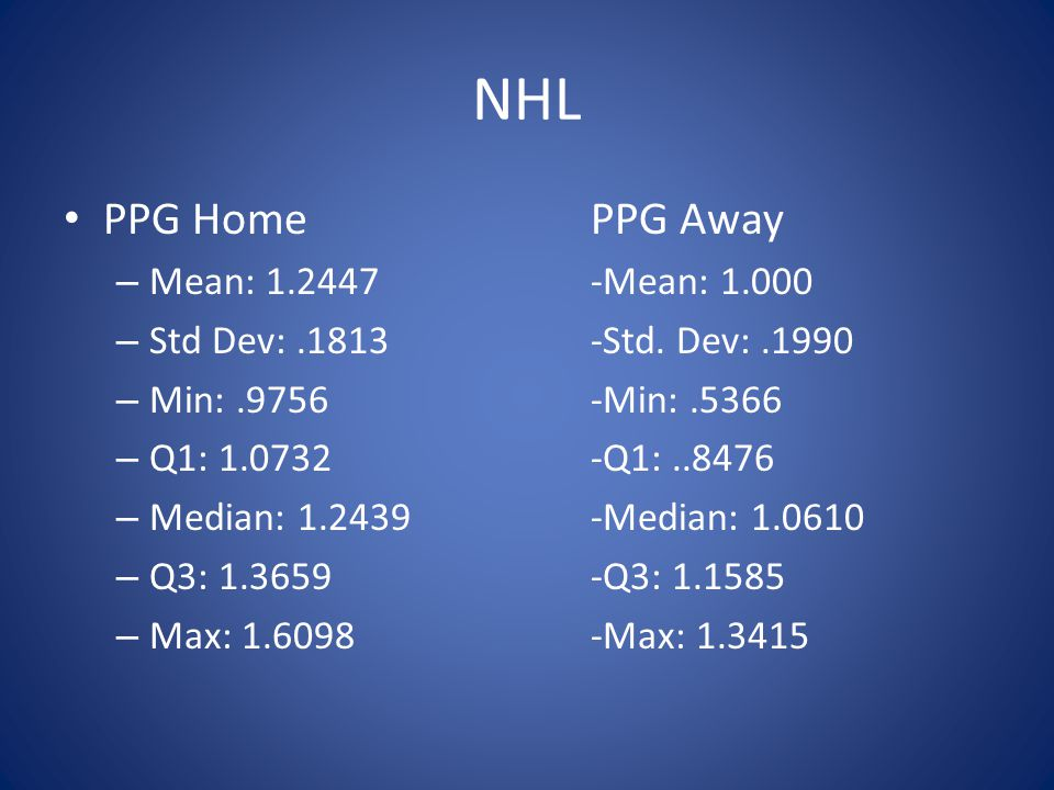 PPG HomePPG Away – Mean: Mean: – Std Dev:.1813-Std.