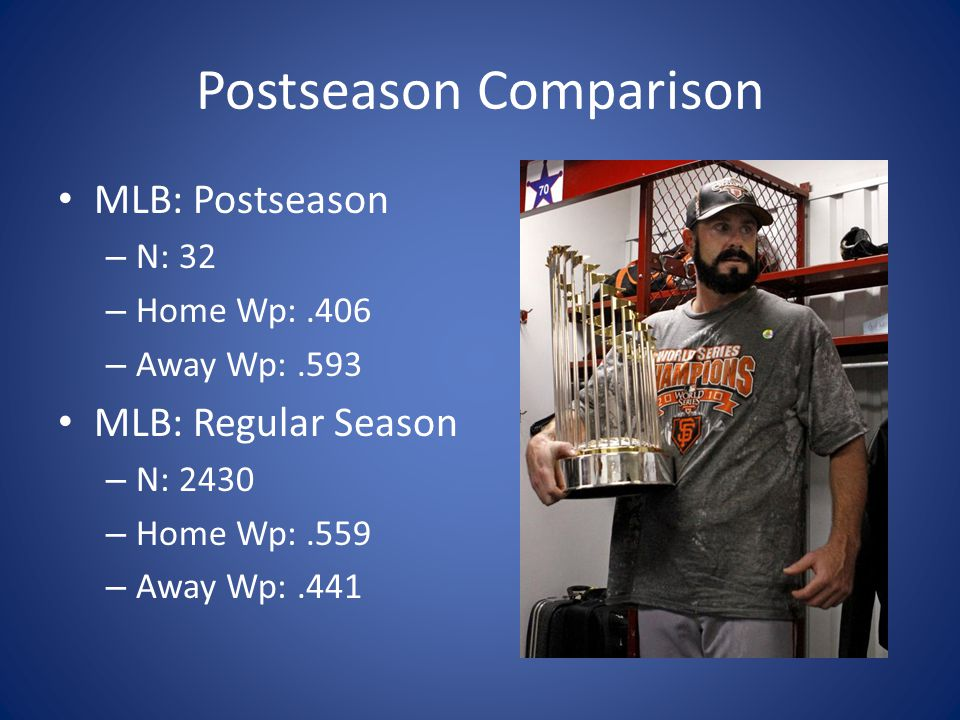 Postseason Comparison MLB: Postseason – N: 32 – Home Wp:.406 – Away Wp:.593 MLB: Regular Season – N: 2430 – Home Wp:.559 – Away Wp:.441