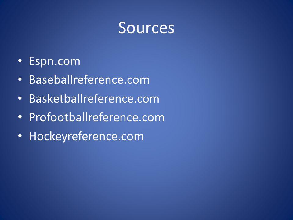 Sources Espn.com Baseballreference.com Basketballreference.com Profootballreference.com Hockeyreference.com