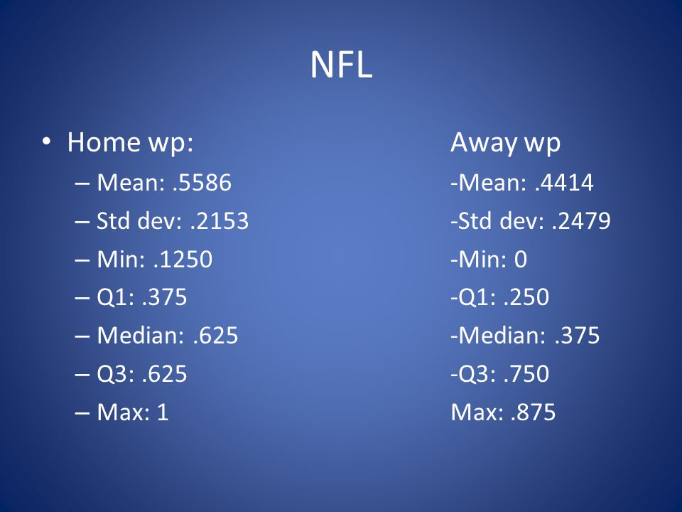NFL Home wp: Away wp – Mean:.5586-Mean:.4414 – Std dev:.2153-Std dev:.2479 – Min:.1250-Min: 0 – Q1:.375-Q1:.250 – Median:.625-Median:.375 – Q3:.625-Q3:.750 – Max: 1Max:.875