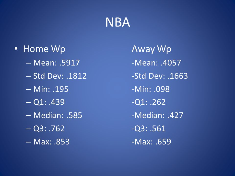 NBA Home WpAway Wp – Mean:.5917-Mean:.4057 – Std Dev:.1812-Std Dev:.1663 – Min:.195-Min:.098 – Q1:.439-Q1:.262 – Median:.585-Median:.427 – Q3:.762-Q3:.561 – Max:.853-Max:.659