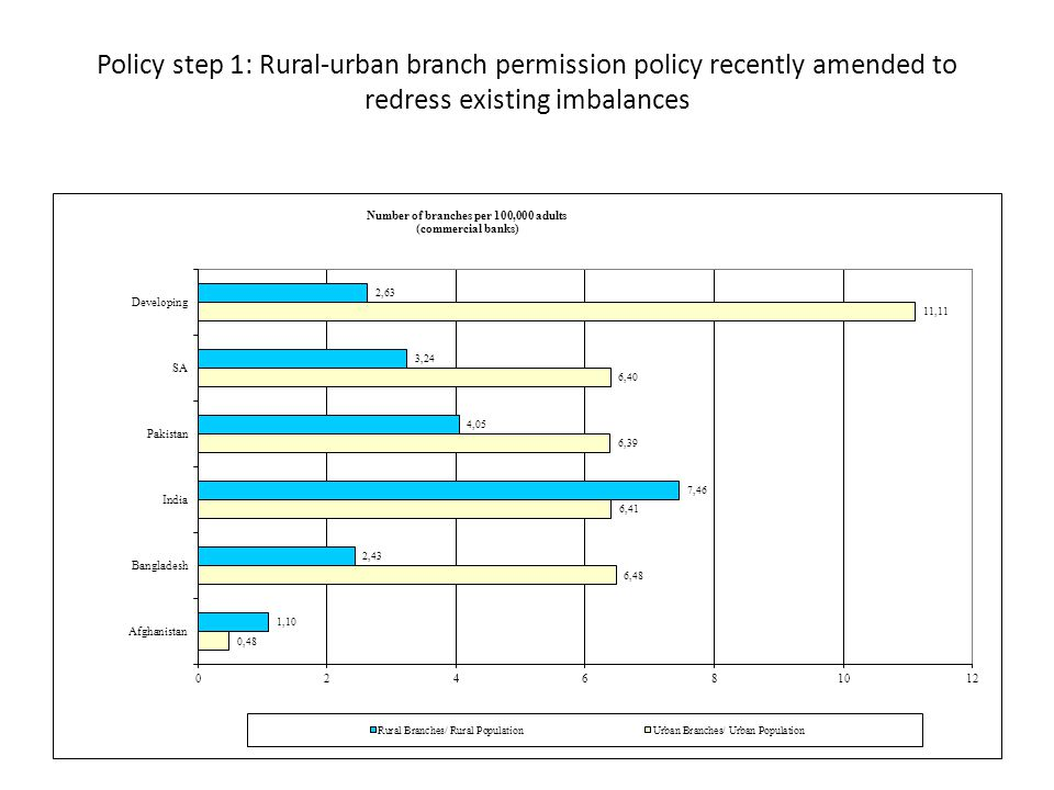 Policy step 1: Rural-urban branch permission policy recently amended to redress existing imbalances