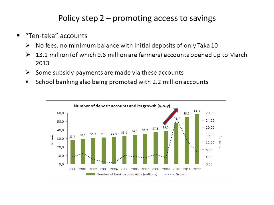 Policy step 2 – promoting access to savings  Ten-taka accounts  No fees, no minimum balance with initial deposits of only Taka 10  13.1 million (of which 9.6 million are farmers) accounts opened up to March 2013  Some subsidy payments are made via these accounts  School banking also being promoted with 2.2 million accounts