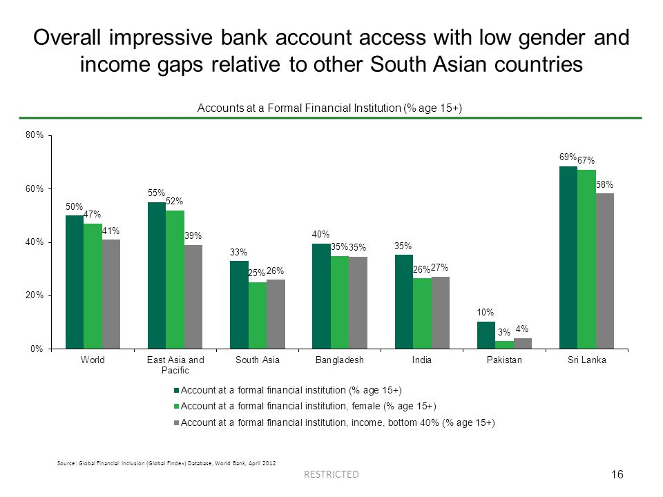 Overall impressive bank account access with low gender and income gaps relative to other South Asian countries 16 Source: Global Financial Inclusion (Global Findex) Database, World Bank, April 2012 Accounts at a Formal Financial Institution (% age 15+) RESTRICTED