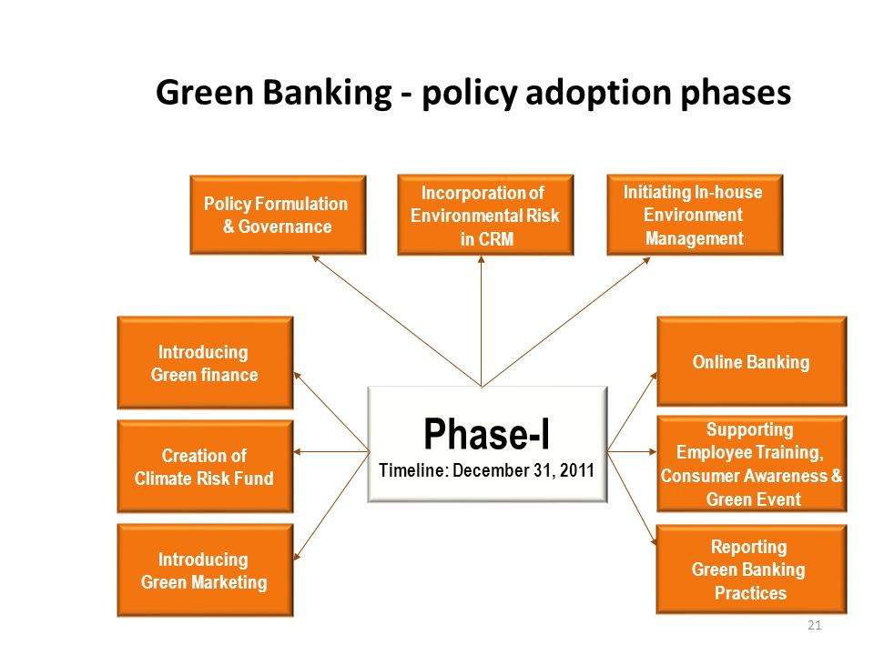 Green Banking - policy adoption phases Phase-I Timeline: December 31, 2011 Introducing Green finance Creation of Climate Risk Fund Introducing Green M