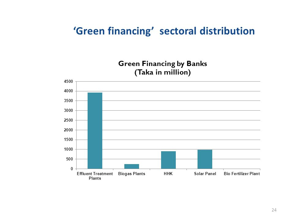 'Green financing' sectoral distribution 24