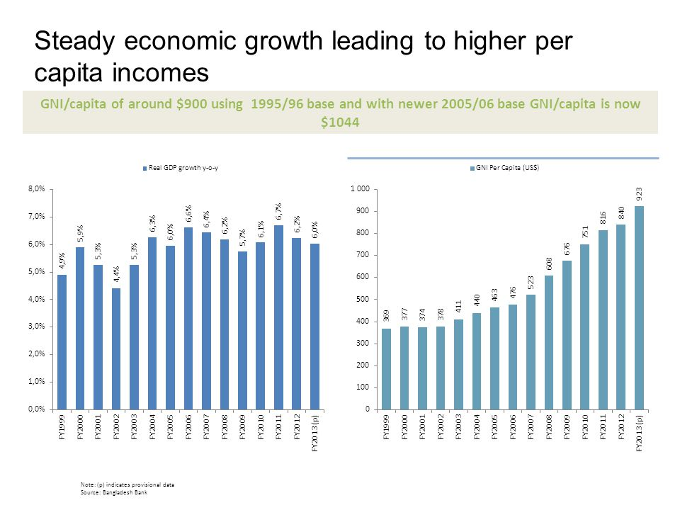 Steady economic growth leading to higher per capita incomes Note: (p) indicates provisional data Source: Bangladesh Bank GNI/capita of around $900 usi