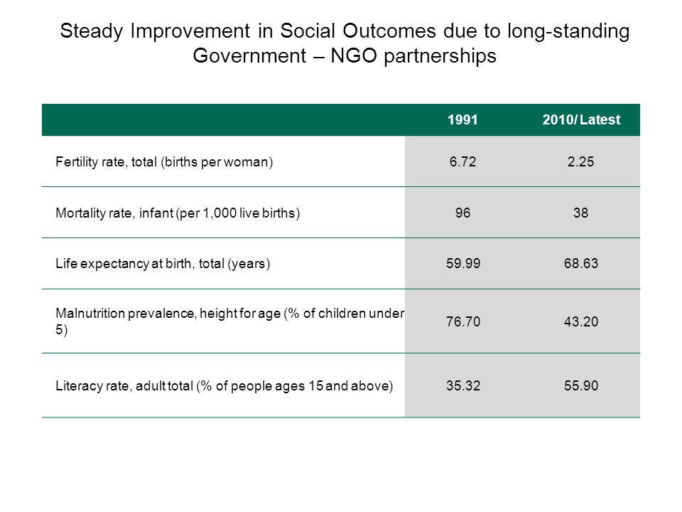 Steady Improvement in Social Outcomes due to long-standing Government – NGO partnerships 19912010/ Latest Fertility rate, total (births per woman)6.722.25 Mortality rate, infant (per 1,000 live births)9638 Life expectancy at birth, total (years)59.9968.63 Malnutrition prevalence, height for age (% of children under 5) 76.7043.20 Literacy rate, adult total (% of people ages 15 and above)35.3255.90
