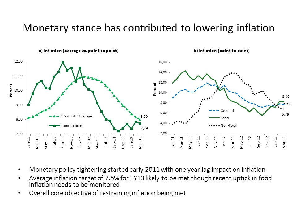 Stronger External Balances Underpins Macro Stability Source: Bangladesh Bank The external balance in FY13 reflects mainly the increasing inflows of remittances, sustained export expansion and declining imports Improved external balances are reflected in the accumulation of international reserves to over $15 billion at the end of FY13, sufficient to cover 4.9 months of projected imports.