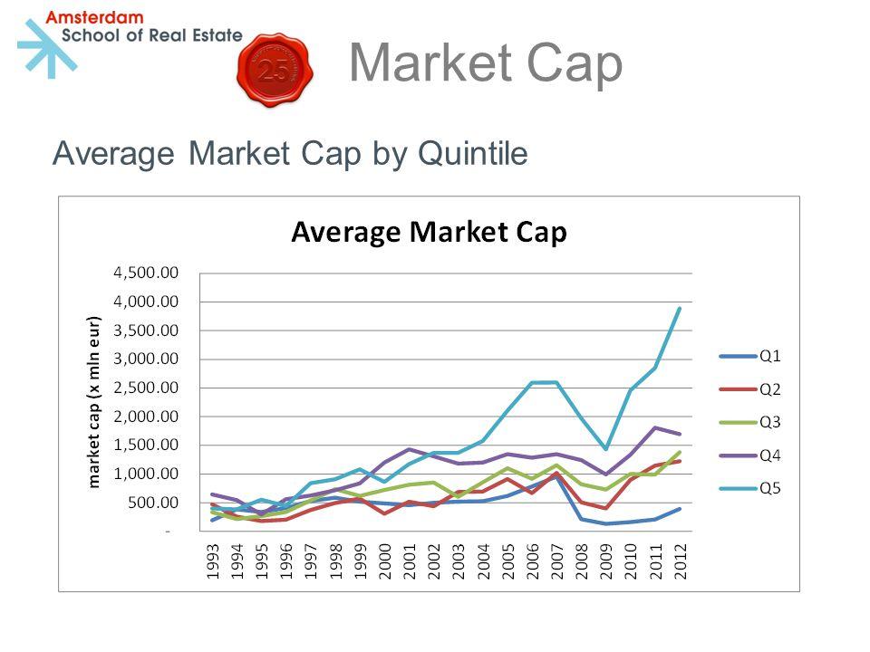 Market Cap Average Market Cap by Quintile