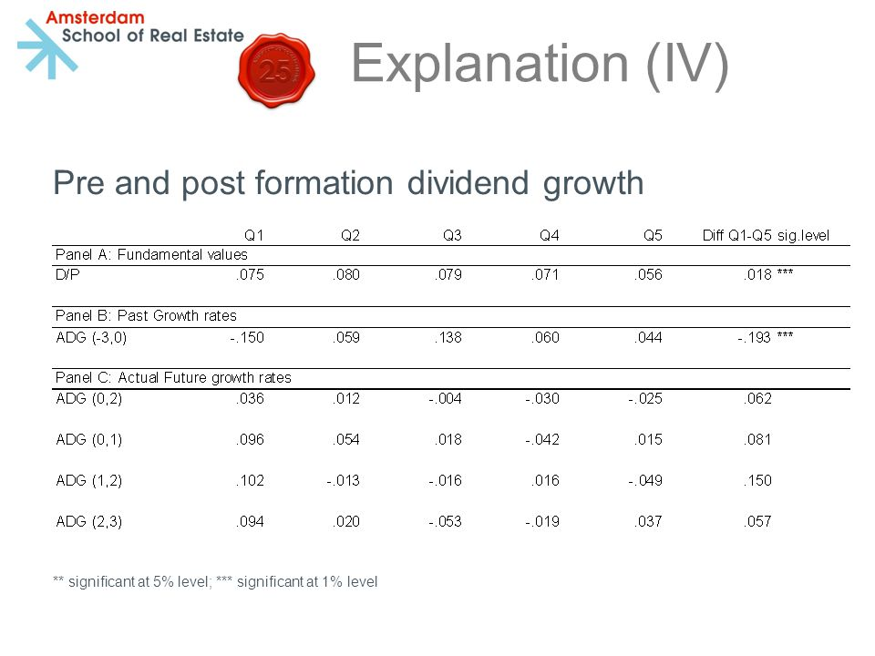 Explanation (IV) Pre and post formation dividend growth ** significant at 5% level; *** significant at 1% level