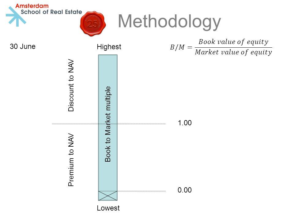 Methodology Book to Market multiple 1.00 Highest Lowest 0.00 Discount to NAV Premium to NAV Q1 Q5 Q2 Q3 Q4 30 June