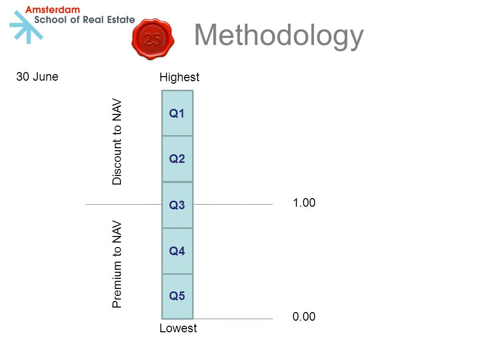 Methodology Book to Market multiple 1.00 Highest Lowest 0.00 Discount to NAV Premium to NAV Q1 Q5 Q2 Q3 Q4 30 June