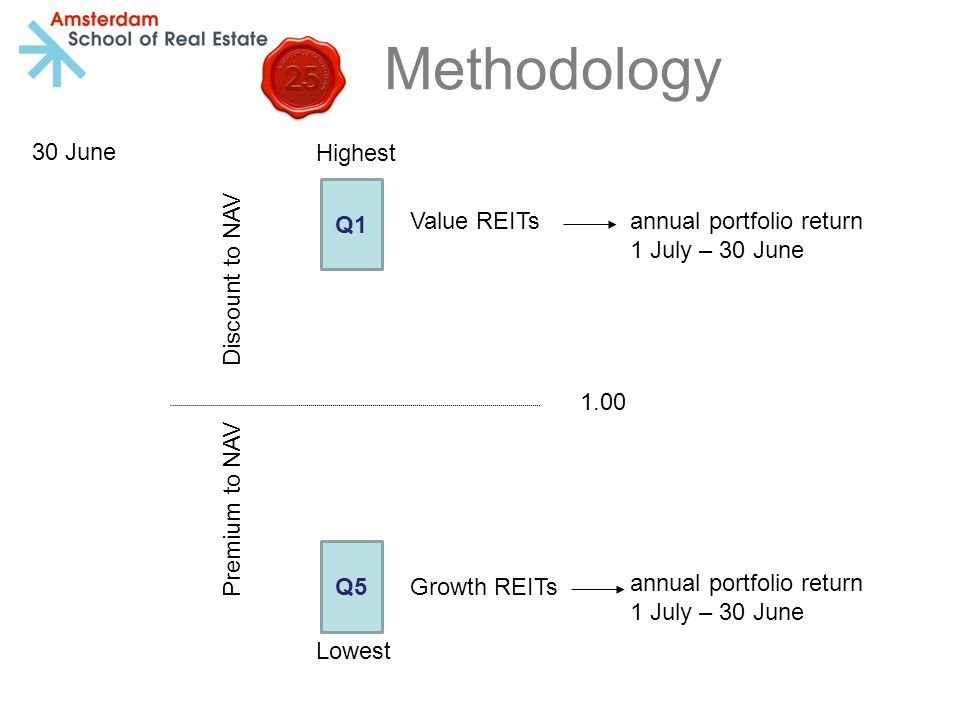 Methodology 1.00 Highest Lowest Discount to NAV Premium to NAV Q1 Q5 Value REITs Growth REITs annual portfolio return 1 July – 30 June 30 June annual portfolio return 1 July – 30 June