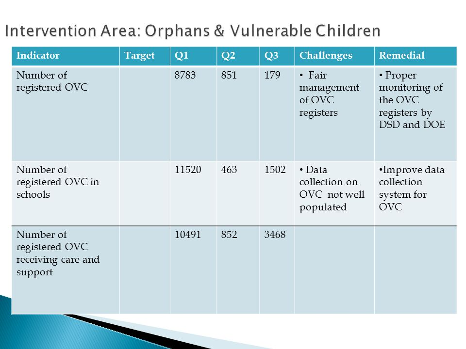IndicatorTargetQ1Q2Q3ChallengesRemedial Number of registered OVC 8783851179 Fair management of OVC registers Proper monitoring of the OVC registers by DSD and DOE Number of registered OVC in schools 115204631502 Data collection on OVC not well populated Improve data collection system for OVC Number of registered OVC receiving care and support 104918523468