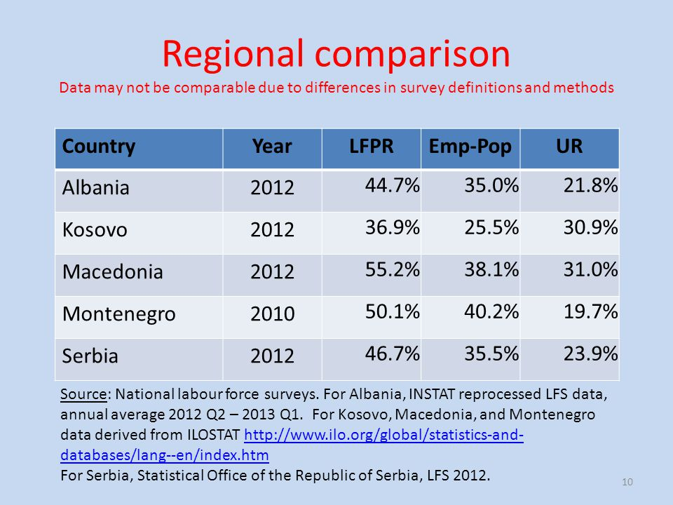 Regional comparison Data may not be comparable due to differences in survey definitions and methods CountryYearLFPREmp-PopUR Albania2012 44.7%35.0%21.