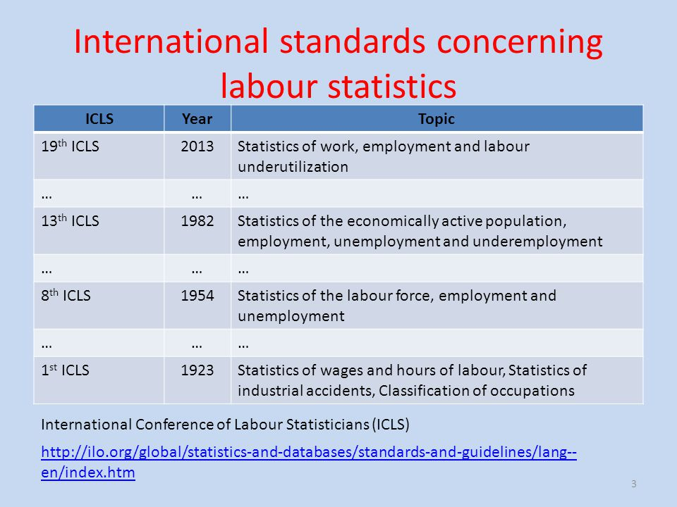 International standards concerning labour statistics ICLSYearTopic 19 th ICLS2013Statistics of work, employment and labour underutilization ……… 13 th