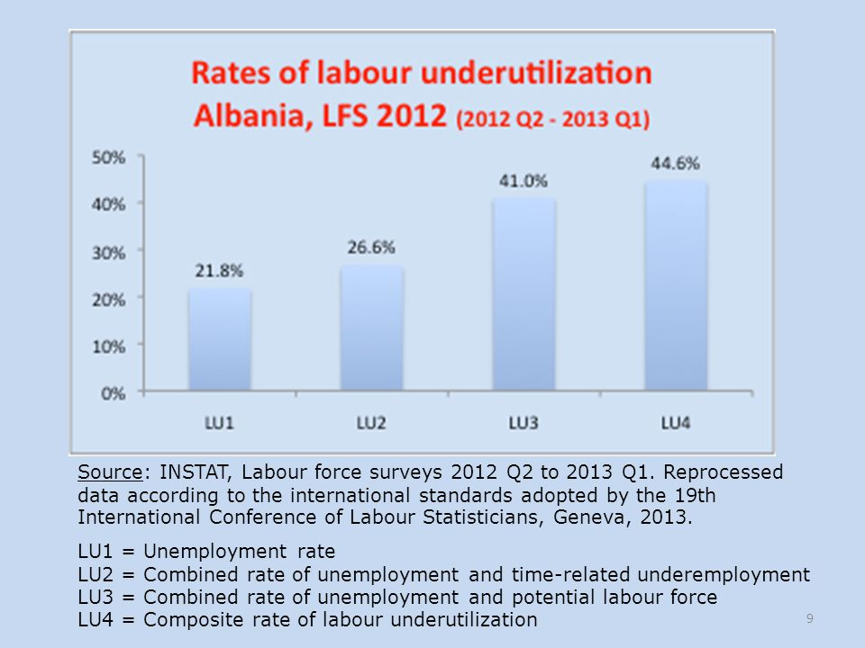 LU1 = Unemployment rate LU2 = Combined rate of unemployment and time-related underemployment LU3 = Combined rate of unemployment and potential labour