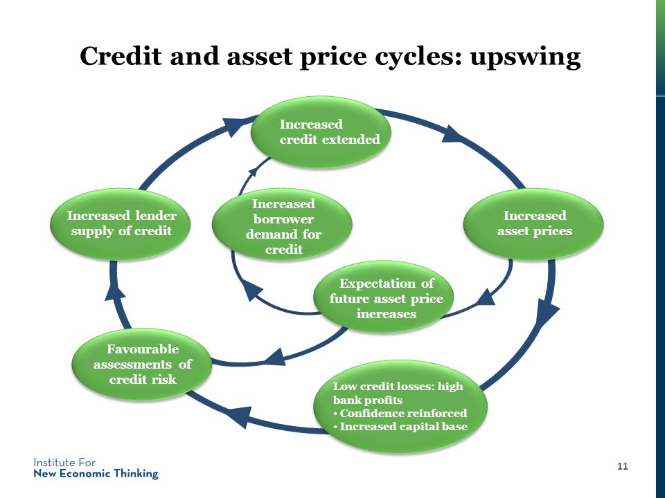 Credit and asset price cycles: upswing 11 Expectation of future asset price increases Increased credit extended Low credit losses: high bank profits Confidence reinforced Increased capital base Increased asset prices Increased lender supply of credit Favourable assessments of credit risk Increased borrower demand for credit
