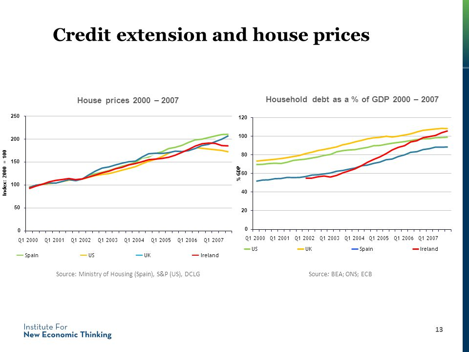 Credit extension and house prices House prices 2000 – 2007 Household debt as a % of GDP 2000 – 2007 Source: BEA; ONS; ECB 0 20 40 60 80 100 120 Q1 2000Q1 2001Q1 2002Q1 2003Q1 2004Q1 2005Q1 2006Q1 2007 % GDP USUKSpainIreland 0 50 100 150 200 250 Q1 2000Q1 2001Q1 2002Q1 2003Q1 2004Q1 2005Q1 2006Q1 2007 Index: 2000 = 100 SpainUSUKIreland Source: Ministry of Housing (Spain), S&P (US), DCLG 13
