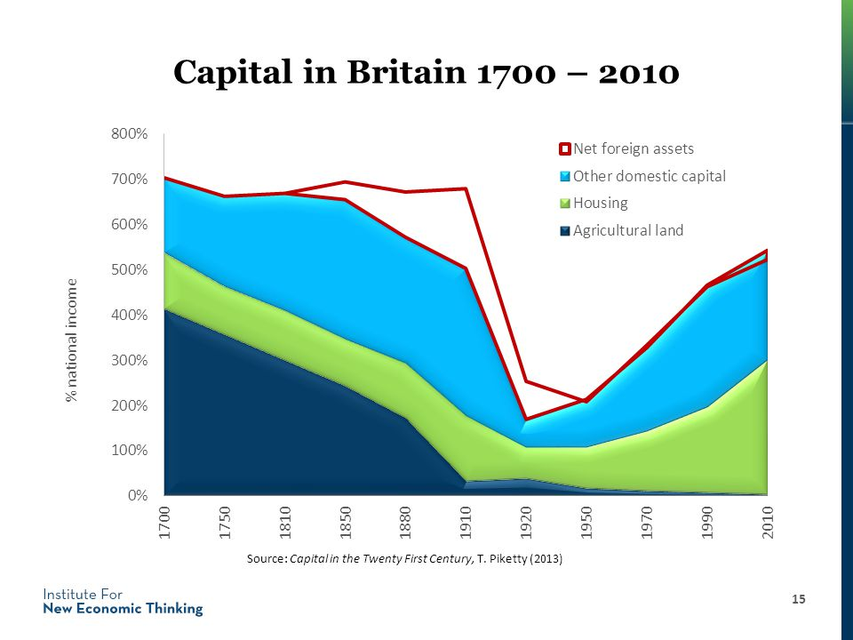 Capital in Britain 1700 – 2010 15 % national income Source: Capital in the Twenty First Century, T.