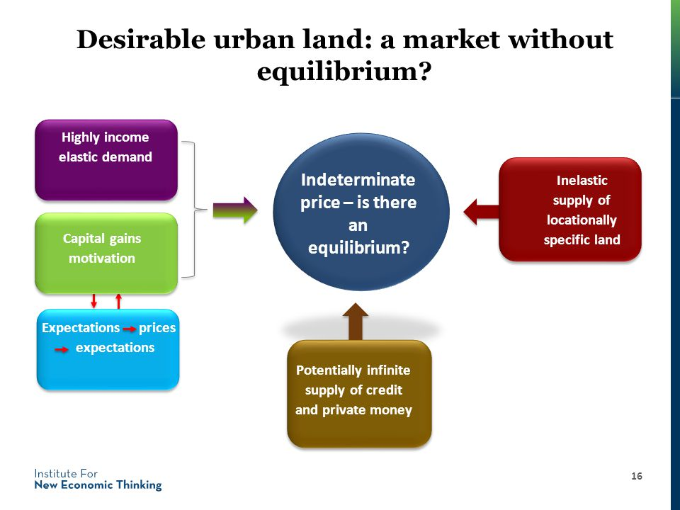 Desirable urban land: a market without equilibrium.