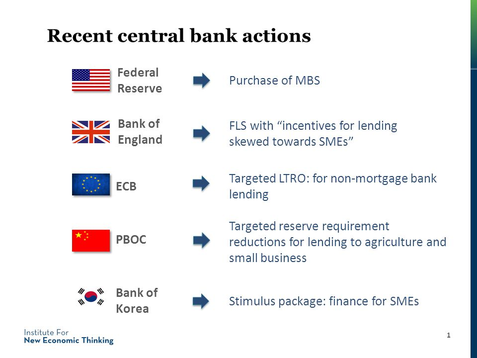 Recent central bank actions Federal Reserve 1 Targeted reserve requirement reductions for lending to agriculture and small business Bank of England Purchase of MBS FLS with incentives for lending skewed towards SMEs Targeted LTRO: for non-mortgage bank lending ECB PBOC Bank of Korea Stimulus package: finance for SMEs