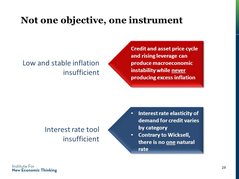 Not one objective, one instrument 29 Low and stable inflation insufficient Credit and asset price cycle and rising leverage can produce macroeconomic instability while never producing excess inflation Interest rate elasticity of demand for credit varies by category Contrary to Wicksell, there is no one natural rate Interest rate tool insufficient