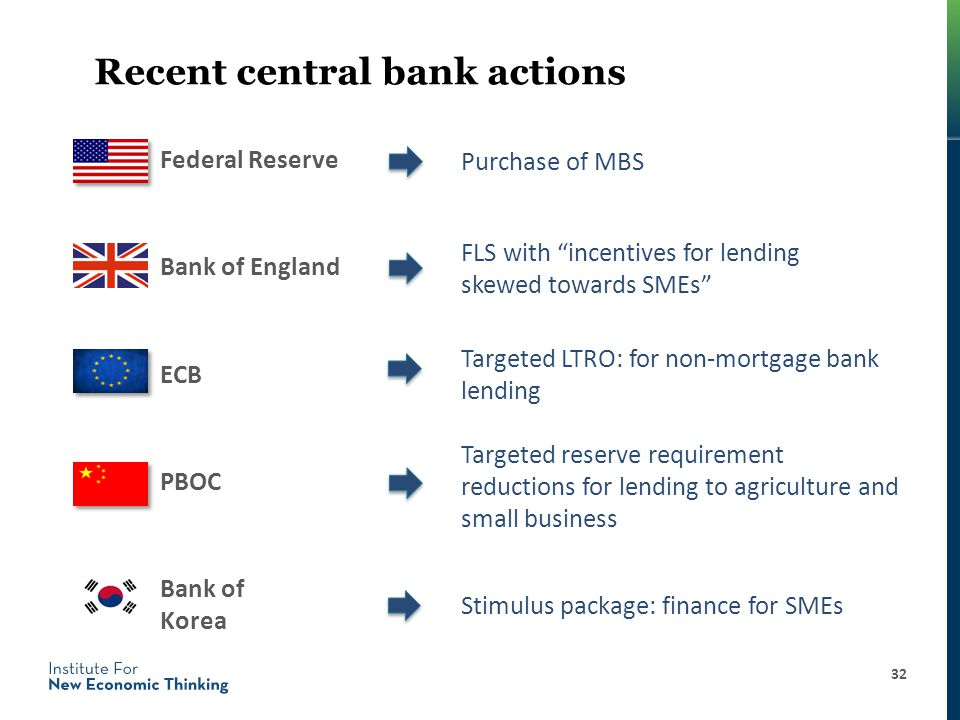 Recent central bank actions Federal Reserve 32 Targeted reserve requirement reductions for lending to agriculture and small business Bank of England Purchase of MBS FLS with incentives for lending skewed towards SMEs Targeted LTRO: for non-mortgage bank lending ECB PBOC Bank of Korea Stimulus package: finance for SMEs