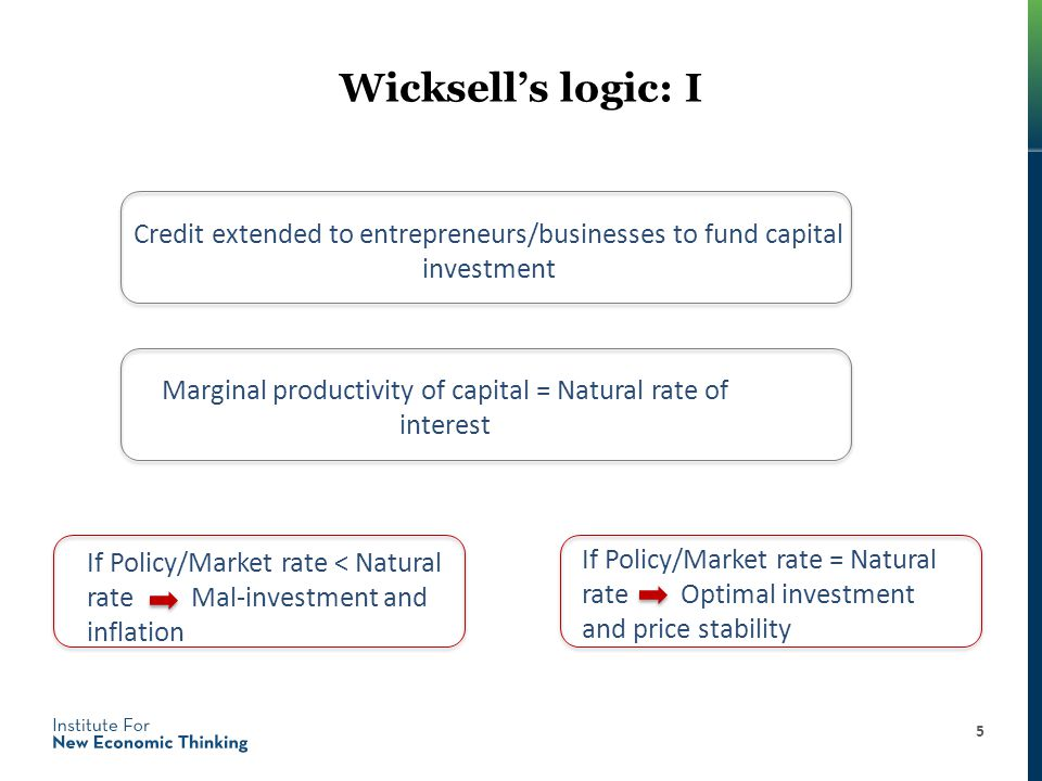 Wicksell's logic: I Credit extended to entrepreneurs/businesses to fund capital investment 5 Marginal productivity of capital = Natural rate of interest If Policy/Market rate < Natural rateMal-investment and inflation If Policy/Market rate = Natural rate Optimal investment and price stability
