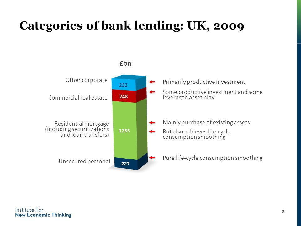 Categories of bank lending: UK, 2009 8 Primarily productive investment Some productive investment and some leveraged asset play Mainly purchase of existing assets Pure life-cycle consumption smoothing Other corporate Commercial real estate Residential mortgage (including securitizations and loan transfers) Unsecured personal £bn But also achieves life-cycle consumption smoothing