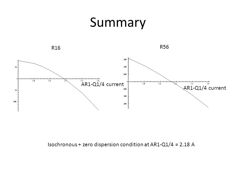Summary R16 R56 Isochronous + zero dispersion condition at AR1-Q1/4 = 2.18 A AR1-Q1/4 current