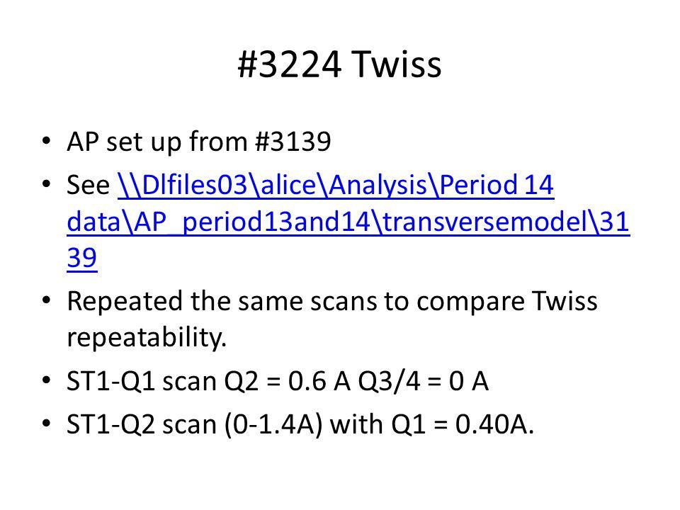 ST1-Q1 scan Q2 = 0.6 A Q3/4 = 0 A, beamsize measured on ST1-4 Yuri original meas't on #3139 #3224.