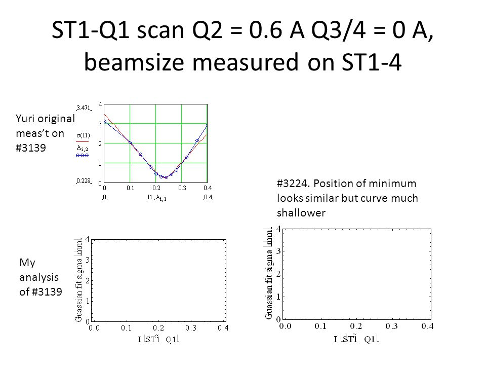 ST1-Q1 scan Q2 = 0.6 A Q3/4 = 0 A, beamsize measured on ST1-4 Yuri original meas't on #3139 #3224.