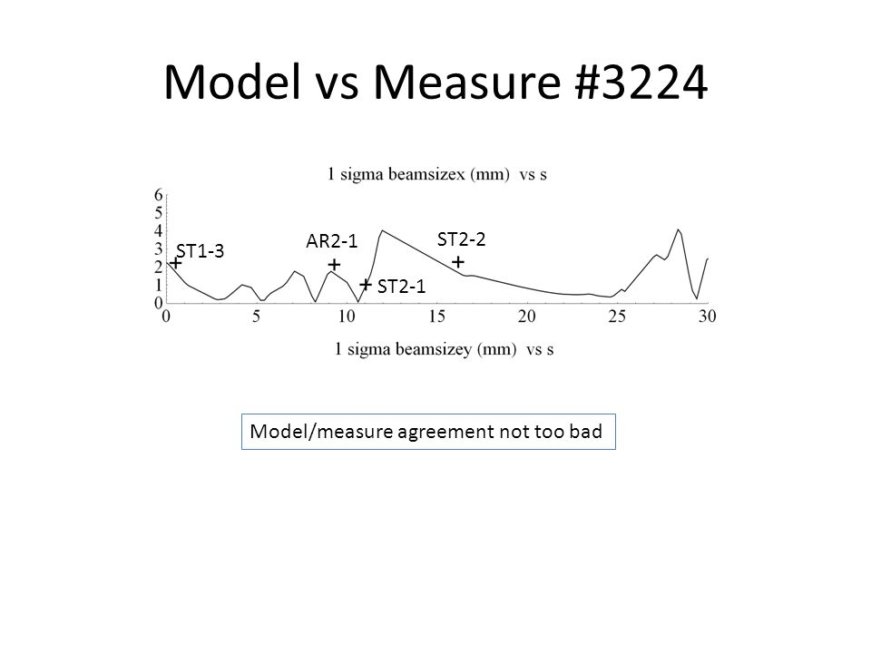 Model vs Measure #3224 ST1-3 AR2-1 ST2-1 ST2-2 Model/measure agreement not too bad