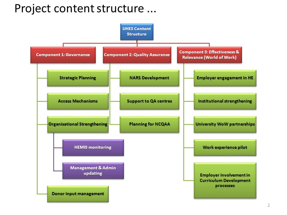 2 Project content structure...
