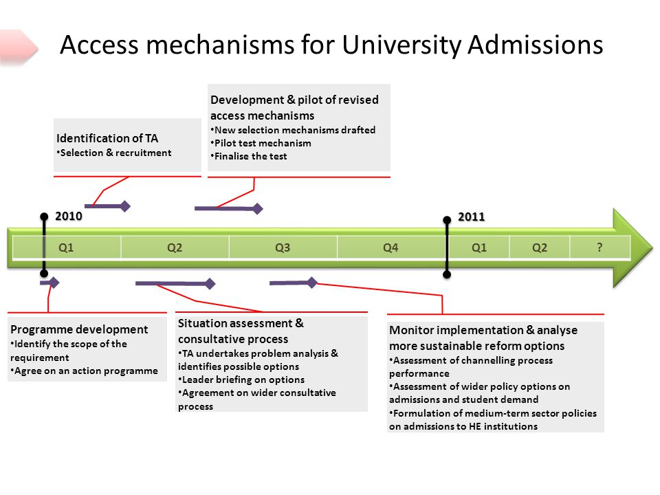 Access mechanisms for University Admissions 2011 Programme development Identify the scope of the requirement Agree on an action programme Q1Q2Q3Q42010 Q1Q2.