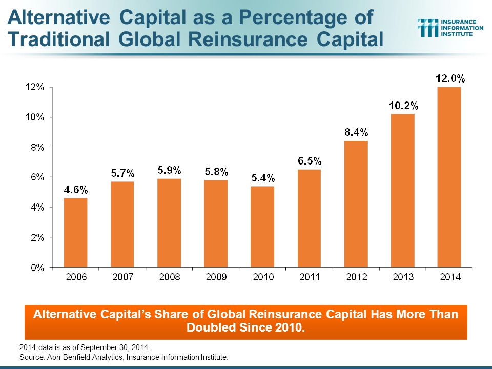 Alternative Capital as a Percentage of Traditional Global Reinsurance Capital 2014 data is as of September 30, 2014. Source: Aon Benfield Analytics; I