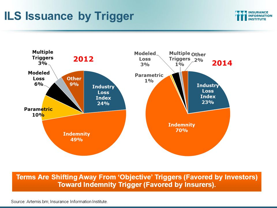 ILS Issuance by Trigger Source: Artemis.bm; Insurance Information Institute. Terms Are Shifting Away From 'Objective' Triggers (Favored by Investors)