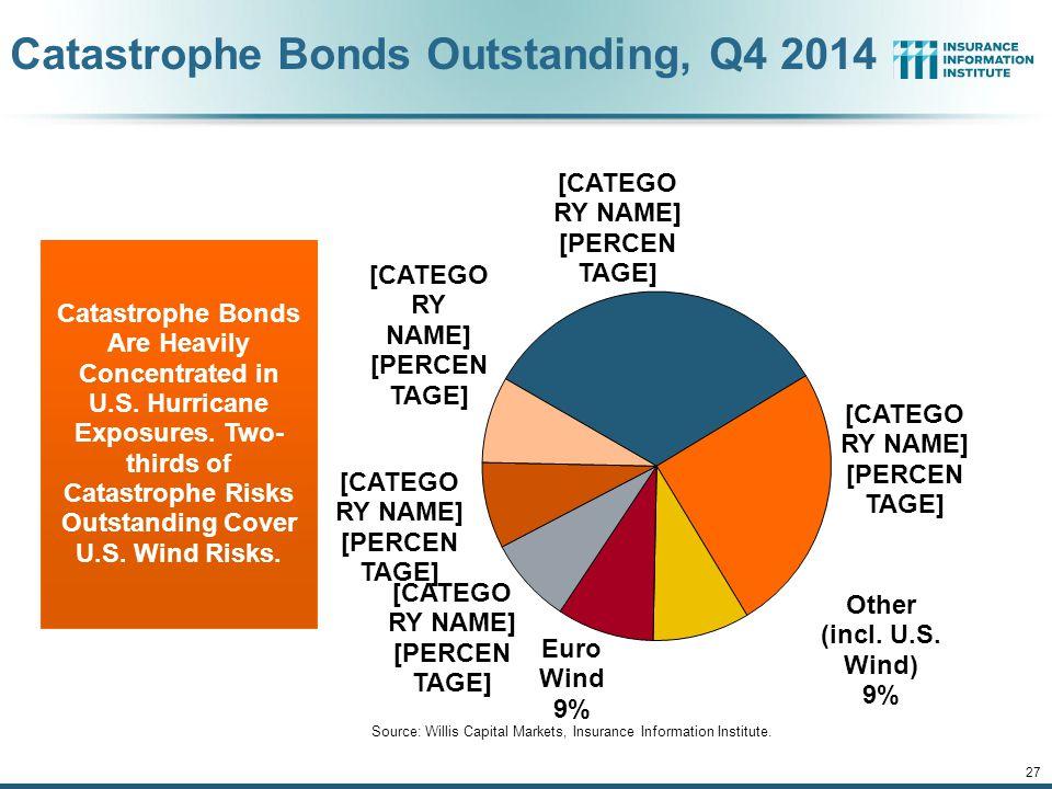 12/01/09 - 9pm 27 Catastrophe Bonds Outstanding, Q4 2014 Source: Willis Capital Markets, Insurance Information Institute. Catastrophe Bonds Are Heavil