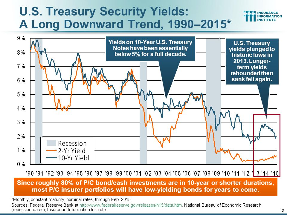 12/01/09 - 9pmeSlide – P6466 – The Financial Crisis and the Future of the P/C 3 U.S. Treasury Security Yields: A Long Downward Trend, 1990–2015* *Mont