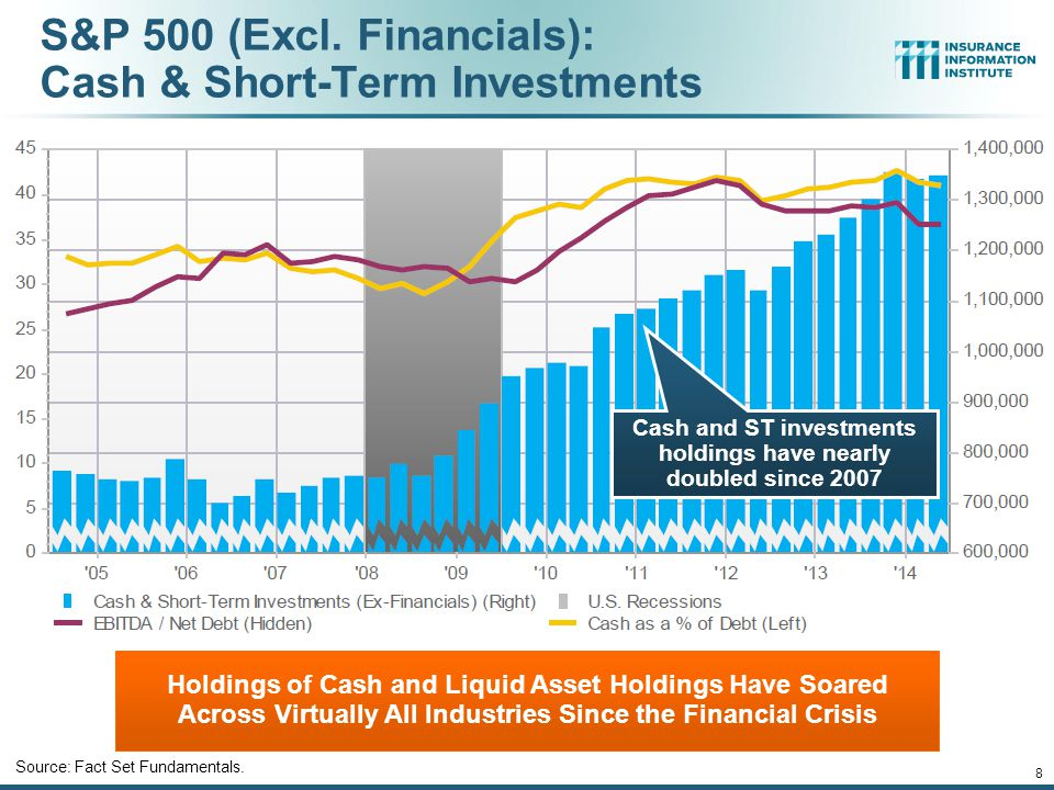 S&P 500 (Excl. Financials): Cash & Short-Term Investments 12/01/09 - 9pmeSlide – P6466 – The Financial Crisis and the Future of the P/C 8 Source: Fact