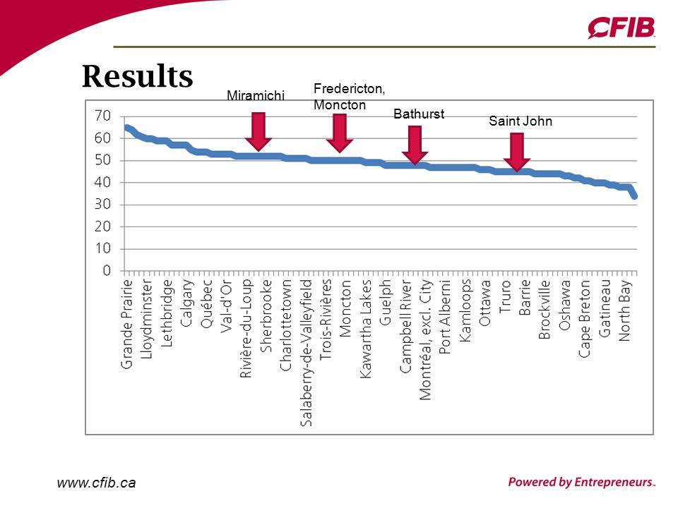 www.cfib.ca Results Saint John Bathurst Fredericton, Moncton Miramichi