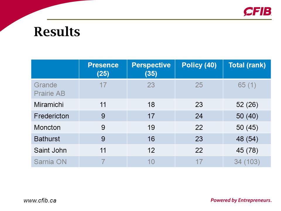 www.cfib.ca Results Presence (25) Perspective (35) Policy (40)Total (rank) Grande Prairie AB 17232565 (1) Miramichi11182352 (26) Fredericton9172450 (40) Moncton9192250 (45) Bathurst9162348 (54) Saint John11122245 (78) Sarnia ON7101734 (103)