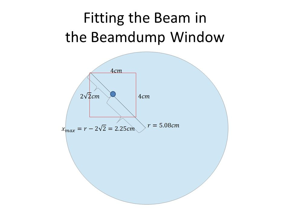 Fitting the Beam in the Beamdump Window